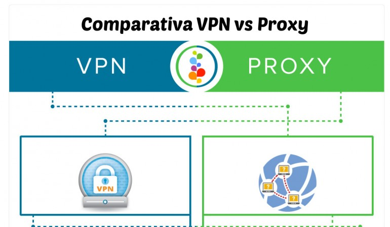 vpn vs proxy openinnova