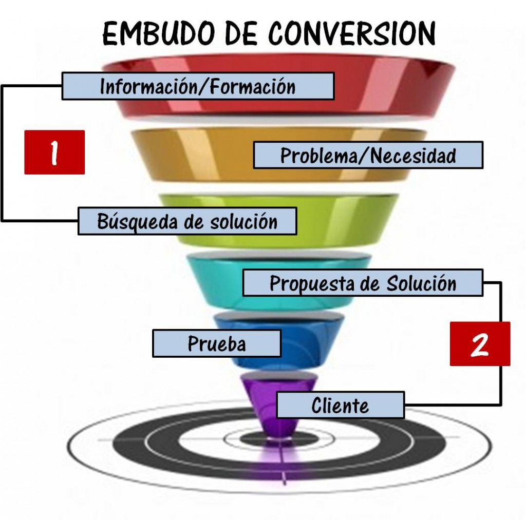 Embudo-Conversion openinnova
