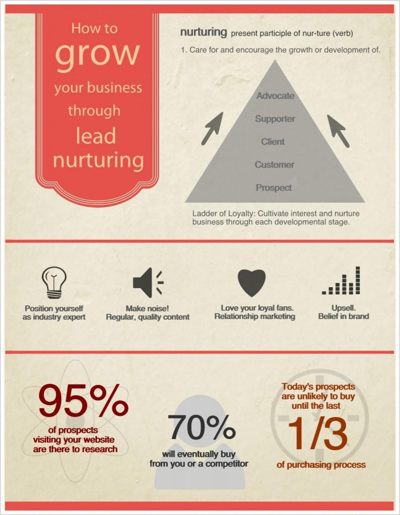 Lead-Nurturing openinnova