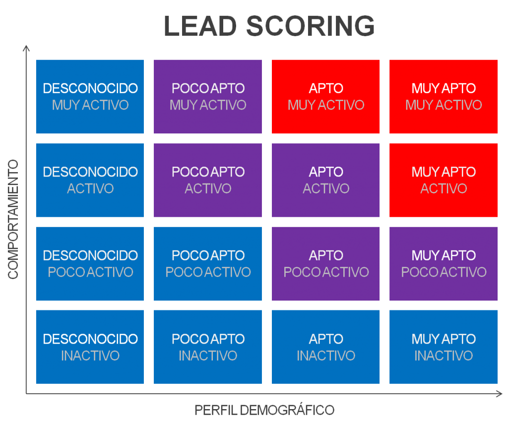 lead_scoring openinnova