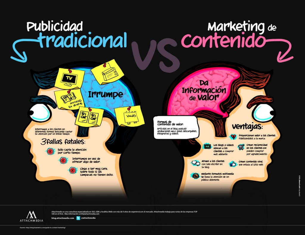 marketing de contenidos openinnova
