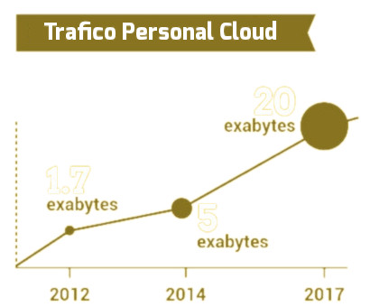 cloud computing la nube openinnova7