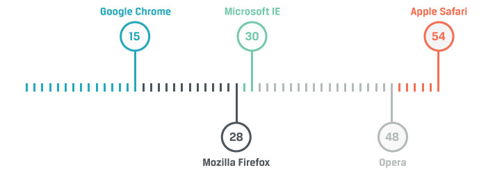 cual es el navegador web mas seguro fiefox chrome explorer openinnova3