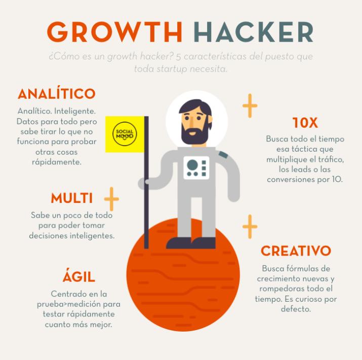 Growth Hacker Marketing PDF Español Guía Openinnova7