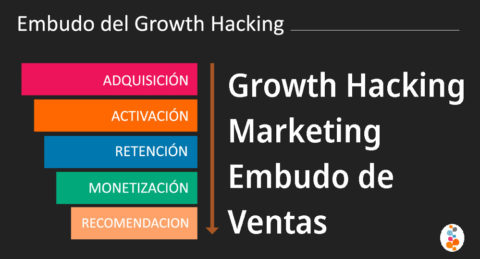 Growth Hacking Marketing Embudo de Ventas Openinnova