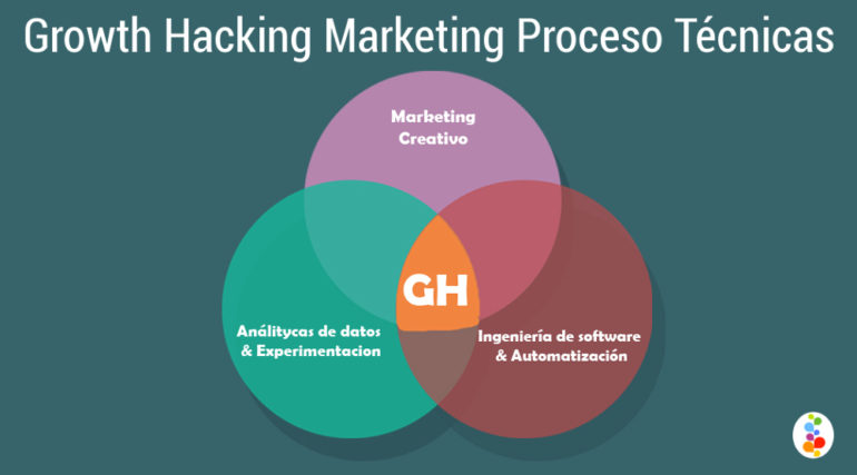 Growth Hacking Marketing Proceso Técnicas Openinnova