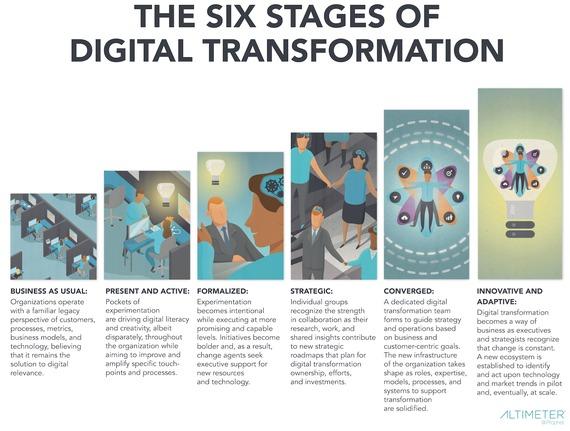 6 Etapas de la Transformación Digital Pymes PDF