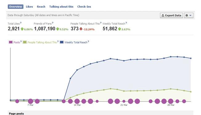 Como Usar Facebook Analytics