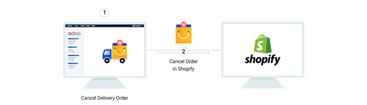 Odoo Shopify Conector Integración