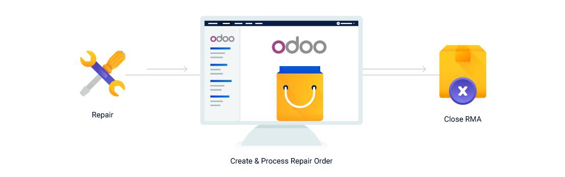 Odoo Software Gestión RMA. Descúbrelo3
